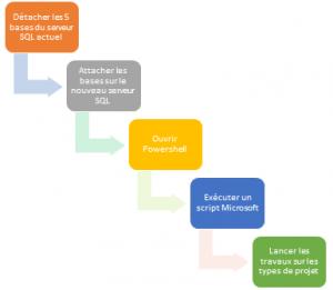 Est-il facile de migrer vers Project Server 2013 ? dans EPM migrationps2013-300x261