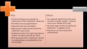 plus_fonctionnels_project_2013-300x171 Feuilles de temps dans Project 2013