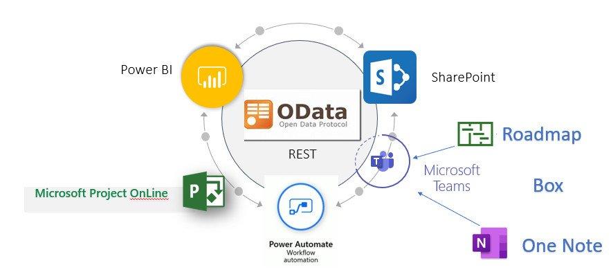 Teams sait fédérer Project OnLine, Power BI, Power Automate, OneNote, Project, SharePoint OnLine et bien d'autres outils.